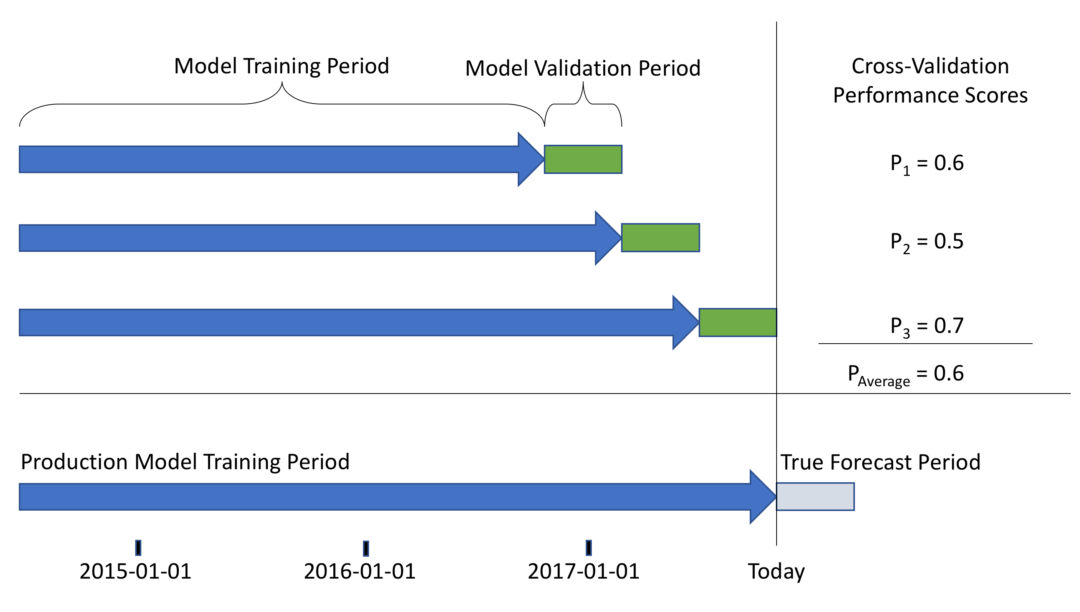 A Machine Learning Approach to Inventory Demand Forecasting
