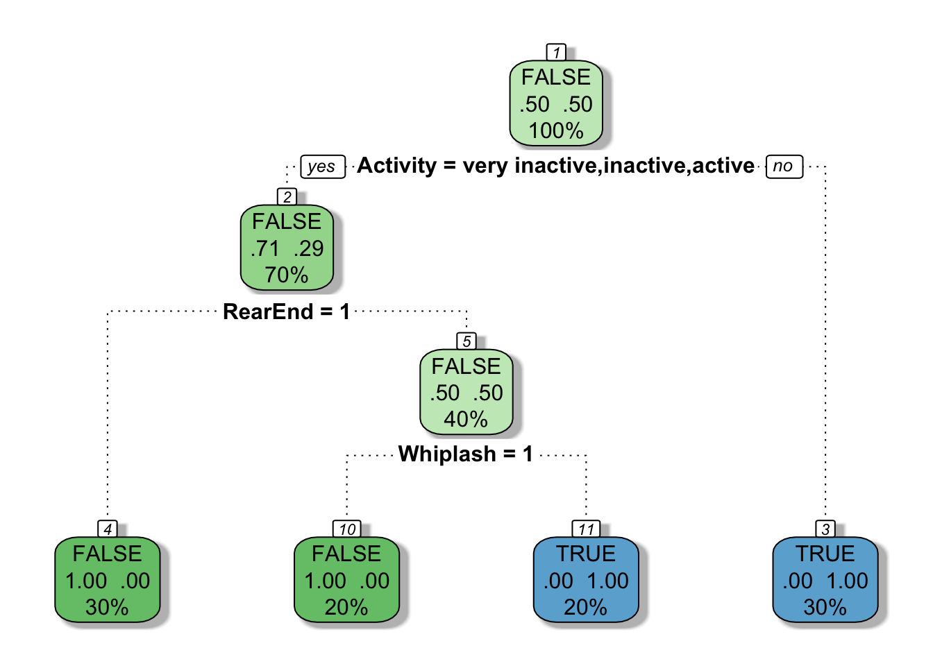 Decision Trees in R using rpart